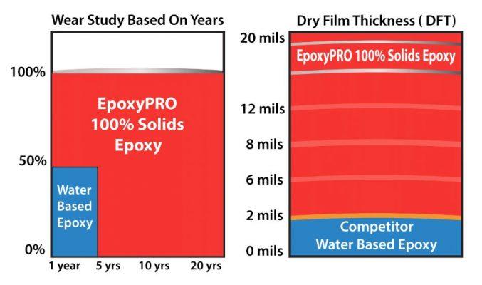 epoxy-wear-study